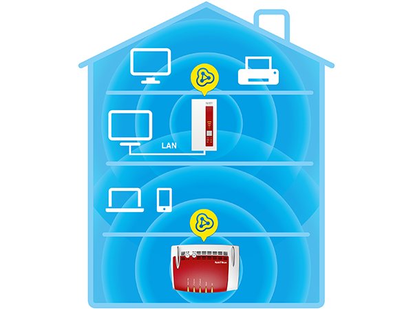 Funktion des WLAN-Repeaters 1750E